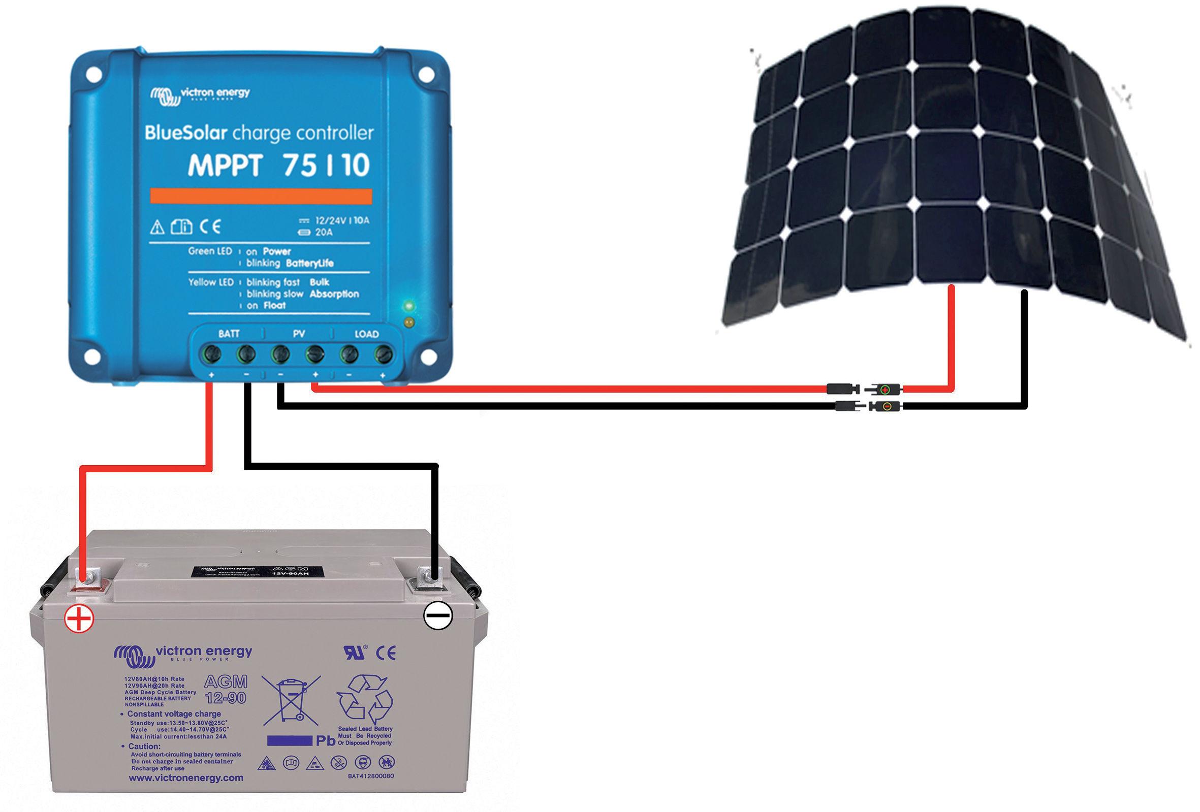 L'installation est primordiale pour obtenir un bon rendement. Les connexions, le diamètre du câblage, le régulateur MPPT sont autant de paramètres à peaufiner.
